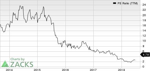 Mallinckrodt public limited company PE Ratio (TTM)