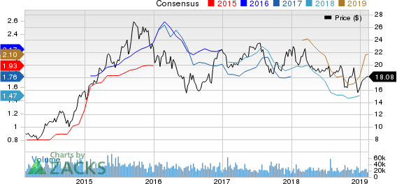 JetBlue Airways Corporation Price and Consensus