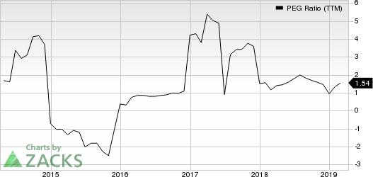 KBR, Inc. PEG Ratio (TTM)