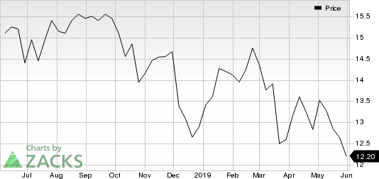 Old Second Bancorp, Inc. Price