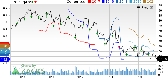Cardinal Health, Inc. Price, Consensus and EPS Surprise