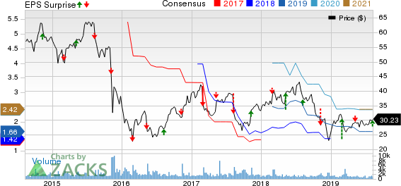 PRA Group, Inc. Price, Consensus and EPS Surprise