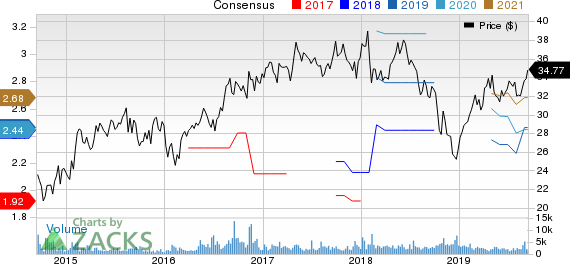 CRH PLC Price and Consensus
