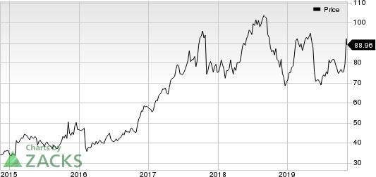 ePlus inc. Price