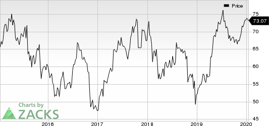 Cerner Corporation Price