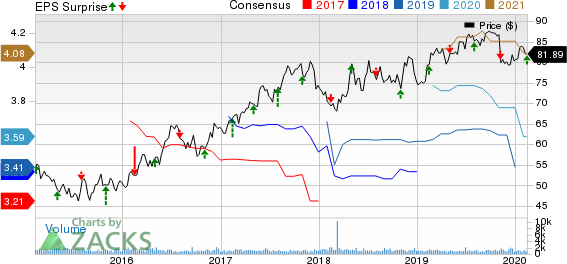 Allete, Inc. Price, Consensus and EPS Surprise