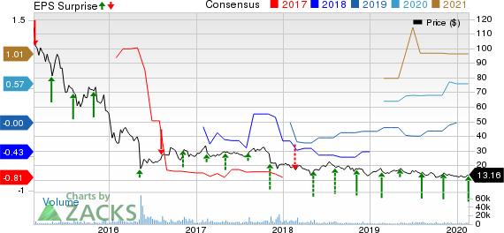 LendingClub Corporation Price, Consensus and EPS Surprise