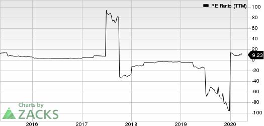 Teekay Tankers Ltd PE Ratio (TTM)