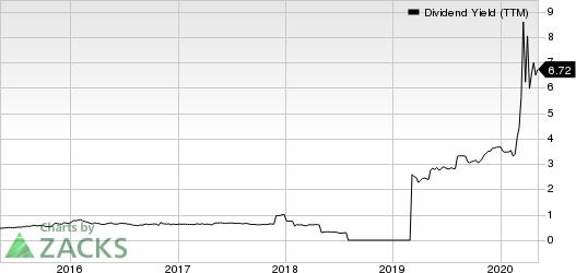 Alexander  Baldwin Holdings Inc Dividend Yield (TTM)