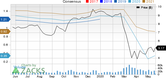 Barclays PLC Price and Consensus