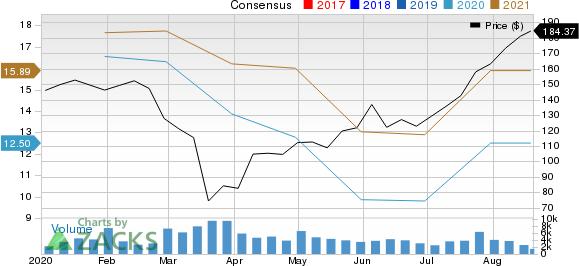 Whirlpool Corporation Price and Consensus