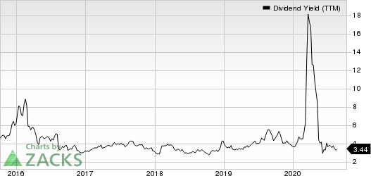 Murphy Oil Corporation Dividend Yield (TTM)