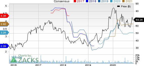 Cirrus Logic, Inc. Price and Consensus