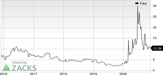 Inovio Pharmaceuticals, Inc. Price