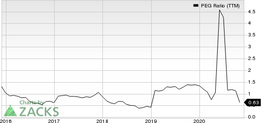 PulteGroup, Inc. PEG Ratio (TTM)