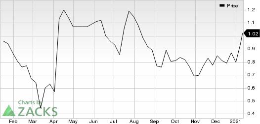 Moleculin Biotech, Inc. Price