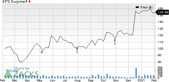 Alexion Pharmaceuticals, Inc. Price and EPS Surprise