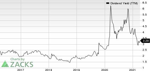 ConocoPhillips Dividend Yield (TTM)
