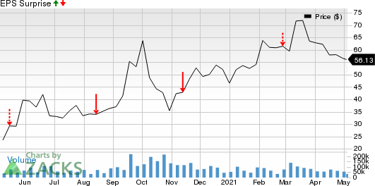 DraftKings Inc. Price and EPS Surprise
