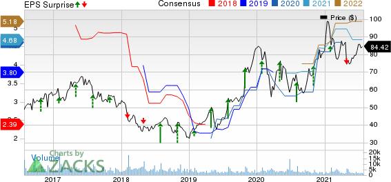 Cirrus Logic, Inc. Price, Consensus and EPS Surprise