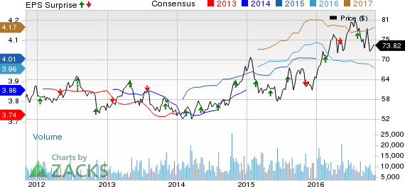 Consolidated Edison (ED) Tops Q3 Earnings, Updates View