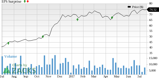 Comerica (CMA) Beat on Q2 Earnings on High Revenues
