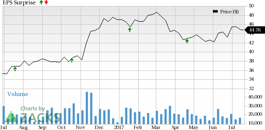 BB&T's (BBT) Q2 Earnings & Revenues Beat Expectations