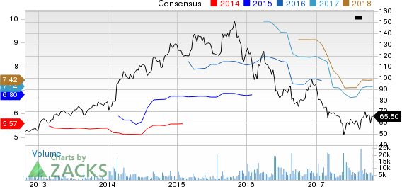 Signet Jewelers Limited Price and Consensus