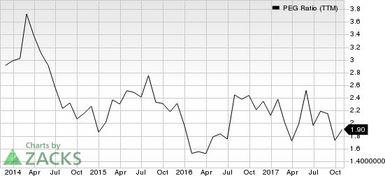 LogMein, Inc. PEG Ratio (TTM)