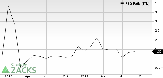 Chemours Company (The) PEG Ratio (TTM)