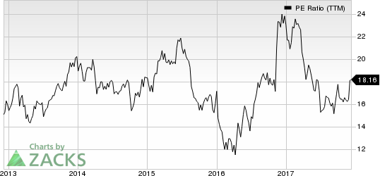 Stifel Financial Corporation PE Ratio (TTM)