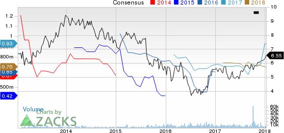 Aegon NV Price and Consensus