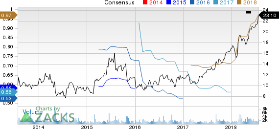 PGT, Inc. Price and Consensus