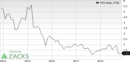 Heidrick & Struggles International, Inc. PEG Ratio (TTM)