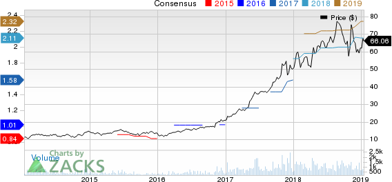 Novanta Inc. Price and Consensus