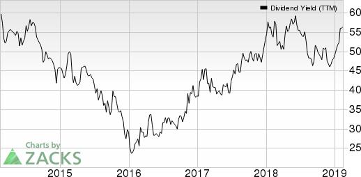 Rio Tinto PLC Dividend Yield (TTM)
