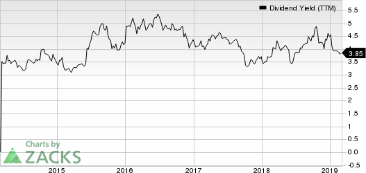 General Motors Company Dividend Yield (TTM)