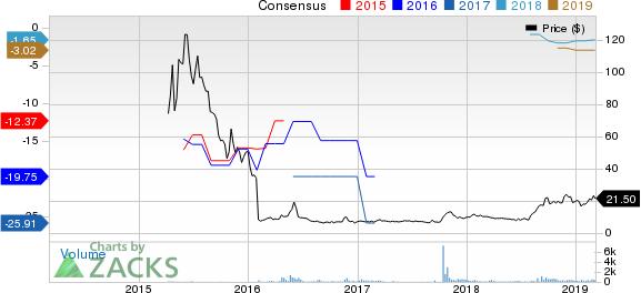 KalVista Pharmaceuticals, Inc. Price and Consensus