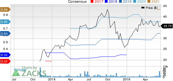 Altair Engineering Inc. Price and Consensus