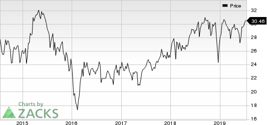 AllianceBernstein Holding L.P. Price