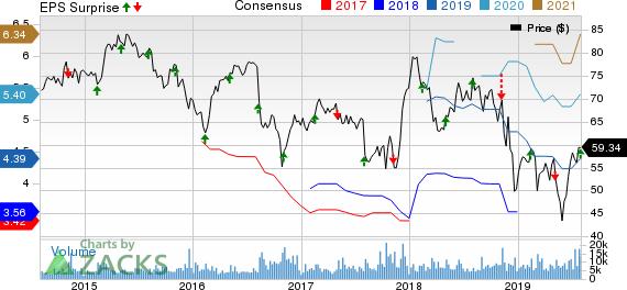 DaVita Inc. Price, Consensus and EPS Surprise