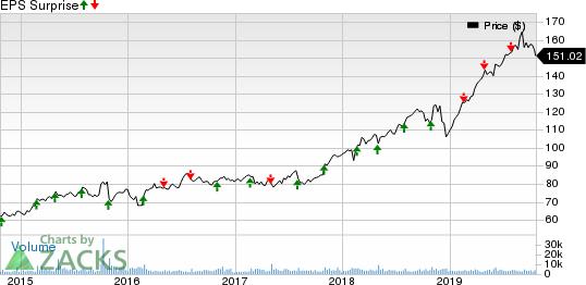 Verisk Analytics, Inc. Price and EPS Surprise