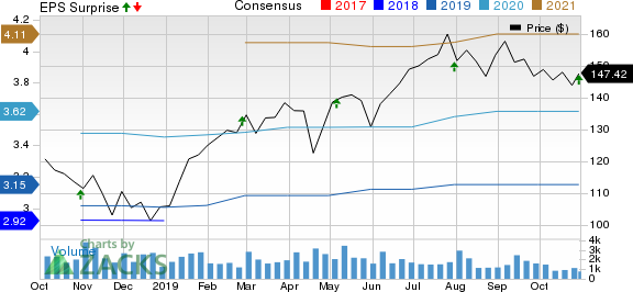 Masimo Corporation Price, Consensus and EPS Surprise