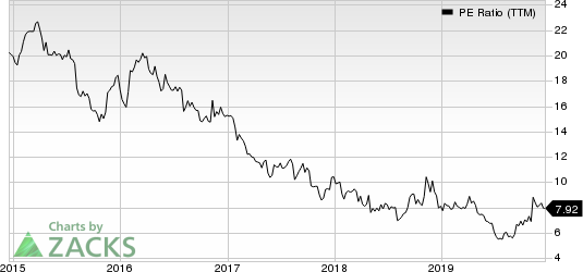 Sally Beauty Holdings, Inc. PE Ratio (TTM)
