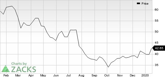 Spirit Airlines, Inc. Price