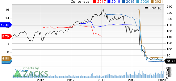 DuPont de Nemours, Inc. Price and Consensus