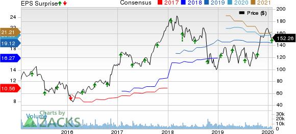 United Rentals, Inc. Price, Consensus and EPS Surprise