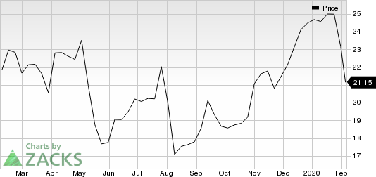 ON Semiconductor Corporation Price