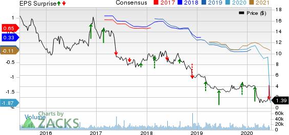 Chicos FAS, Inc. Price, Consensus and EPS Surprise