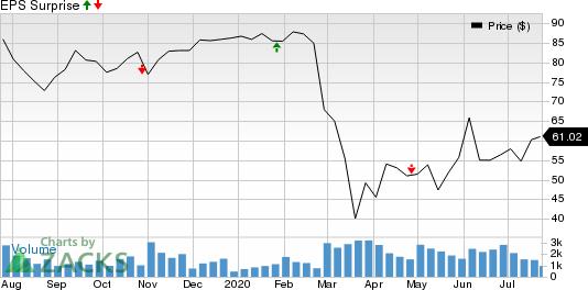 Crane Company Price and EPS Surprise